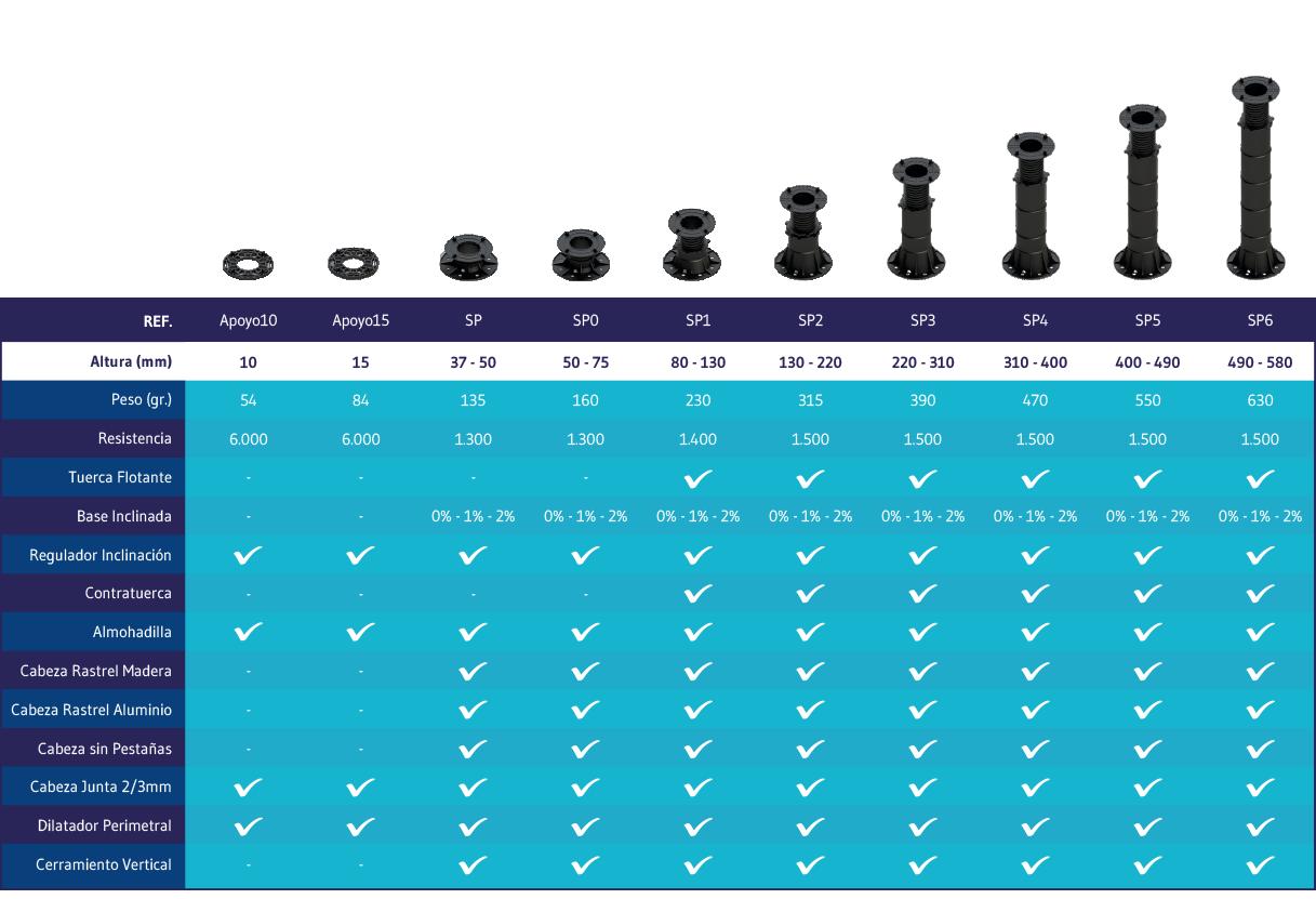 Tabla Compatibilidades Soportes Pavimento Elevado Peygran